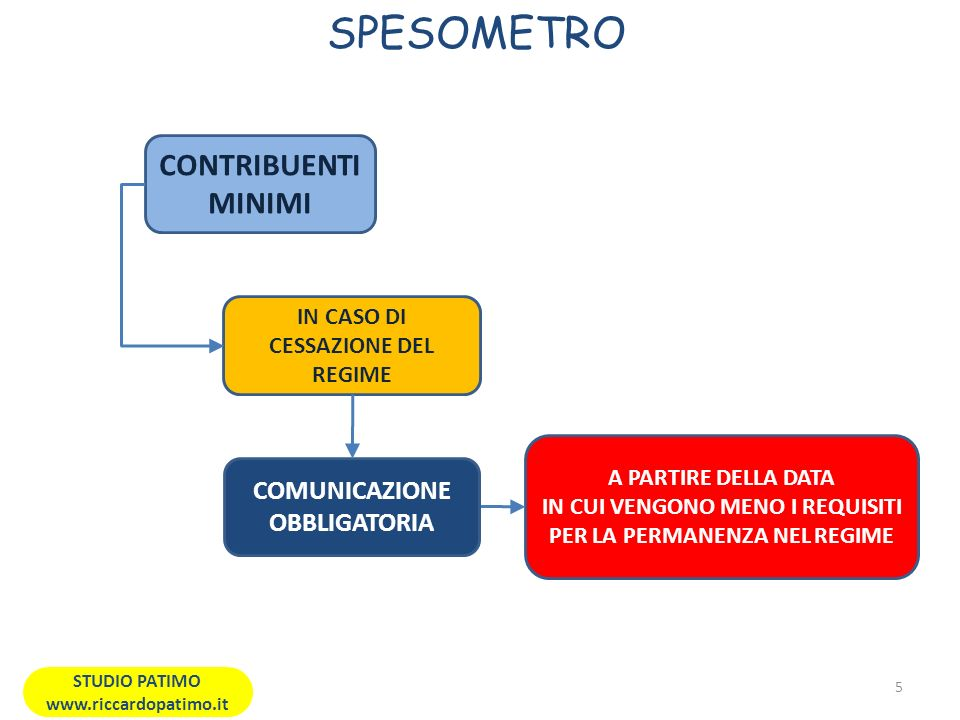 STUDI DI SETTORE D.L.