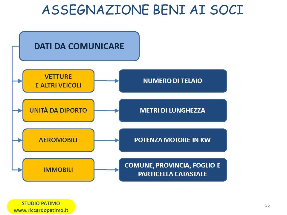 ASSEGNAZIONE BENI AI SOCI 55 STUDIO PATIMO www.riccardopatimo.it DATI DA COMUNICARE VETTURE E ALTRI VEICOLI NUMERO DI TELAIO UNITÀ DA DIPORTOMETRI DI LUNGHEZZA AEROMOBILIPOTENZA MOTORE IN KW IMMOBILI COMUNE, PROVINCIA, FOGLIO E PARTICELLA CATASTALE