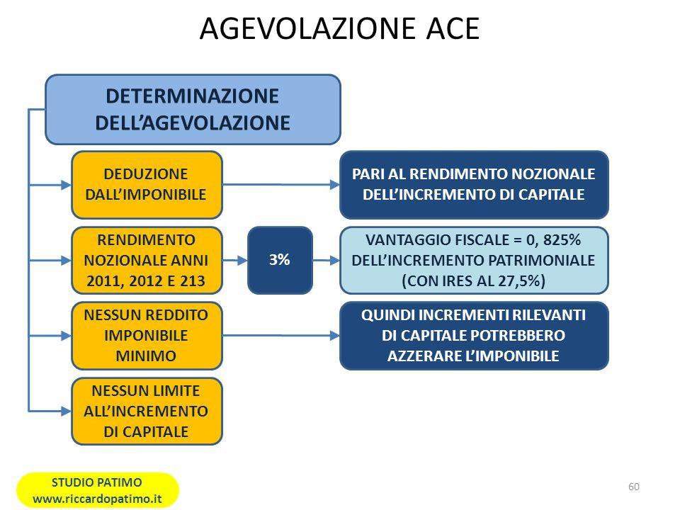 AGEVOLAZIONE ACE DETERMINAZIONE DELLAGEVOLAZIONE DEDUZIONE DALLIMPONIBILE PARI AL RENDIMENTO NOZIONALE DELLINCREMENTO DI CAPITALE RENDIMENTO NOZIONALE ANNI 2011, 2012 E 213 3% VANTAGGIO FISCALE = 0, 825% DELLINCREMENTO PATRIMONIALE (CON IRES AL 27,5%) NESSUN REDDITO IMPONIBILE MINIMO QUINDI INCREMENTI RILEVANTI DI CAPITALE POTREBBERO AZZERARE LIMPONIBILE NESSUN LIMITE ALLINCREMENTO DI CAPITALE 60 STUDIO PATIMO www.riccardopatimo.it
