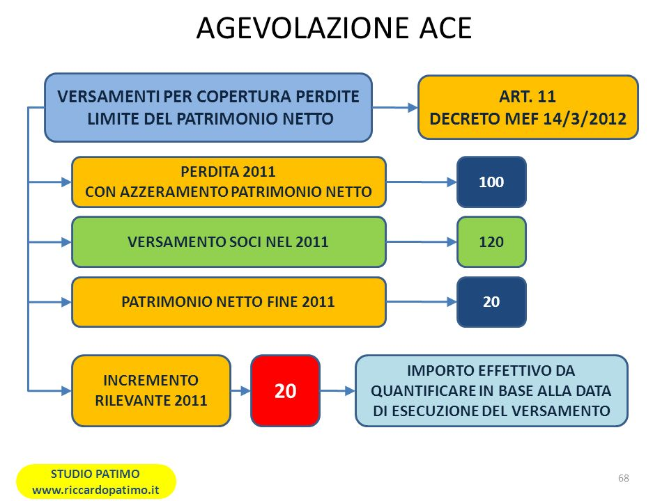 AGEVOLAZIONE ACE VERSAMENTI PER COPERTURA PERDITE LIMITE DEL PATRIMONIO NETTO PERDITA 2011 CON AZZERAMENTO PATRIMONIO NETTO 100 VERSAMENTO SOCI NEL 2011 PATRIMONIO NETTO FINE 2011 INCREMENTO RILEVANTE 2011 120 20 IMPORTO EFFETTIVO DA QUANTIFICARE IN BASE ALLA DATA DI ESECUZIONE DEL VERSAMENTO ART.
