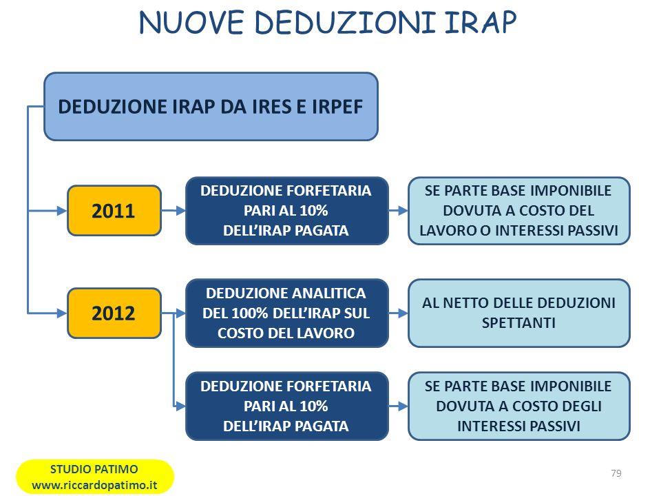NUOVE DEDUZIONI IRAP 79 STUDIO PATIMO www.riccardopatimo.it DEDUZIONE IRAP DA IRES E IRPEF 2011 DEDUZIONE FORFETARIA PARI AL 10% DELLIRAP PAGATA 2012 DEDUZIONE ANALITICA DEL 100% DELLIRAP SUL COSTO DEL LAVORO SE PARTE BASE IMPONIBILE DOVUTA A COSTO DEL LAVORO O INTERESSI PASSIVI AL NETTO DELLE DEDUZIONI SPETTANTI DEDUZIONE FORFETARIA PARI AL 10% DELLIRAP PAGATA SE PARTE BASE IMPONIBILE DOVUTA A COSTO DEGLI INTERESSI PASSIVI
