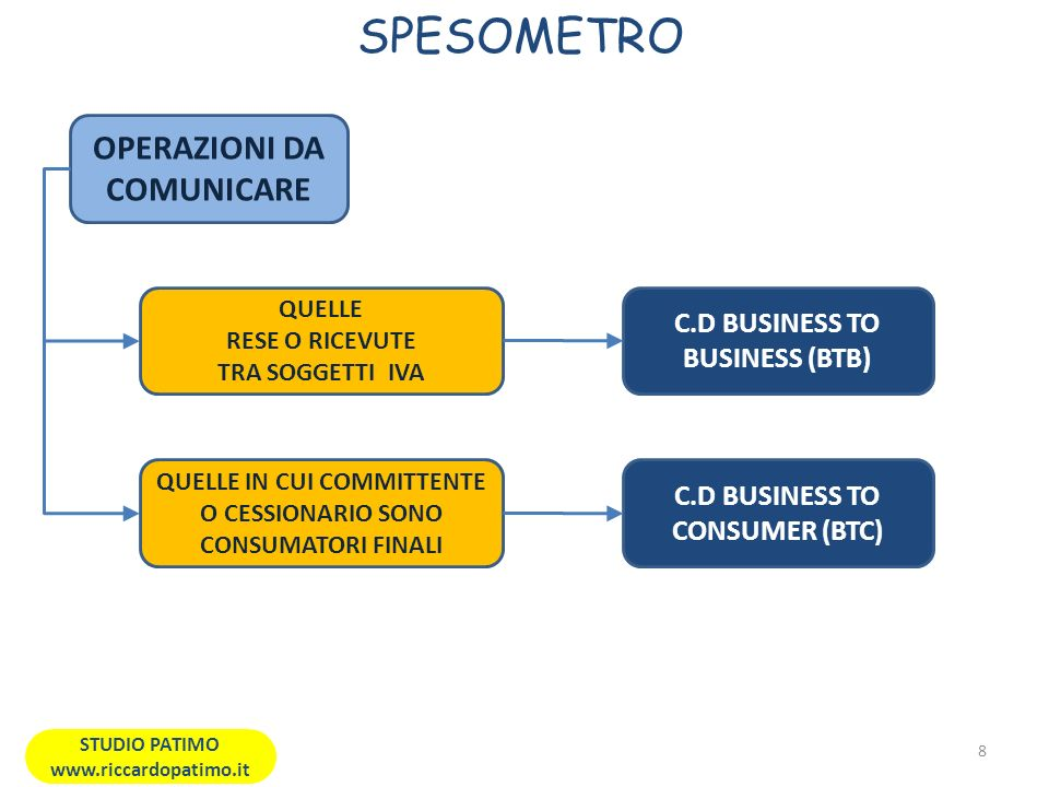 SPESOMETRO 8 STUDIO PATIMO www.riccardopatimo.it OPERAZIONI DA COMUNICARE QUELLE RESE O RICEVUTE TRA SOGGETTI IVA C.D BUSINESS TO BUSINESS (BTB) QUELLE IN CUI COMMITTENTE O CESSIONARIO SONO CONSUMATORI FINALI C.D BUSINESS TO CONSUMER (BTC)