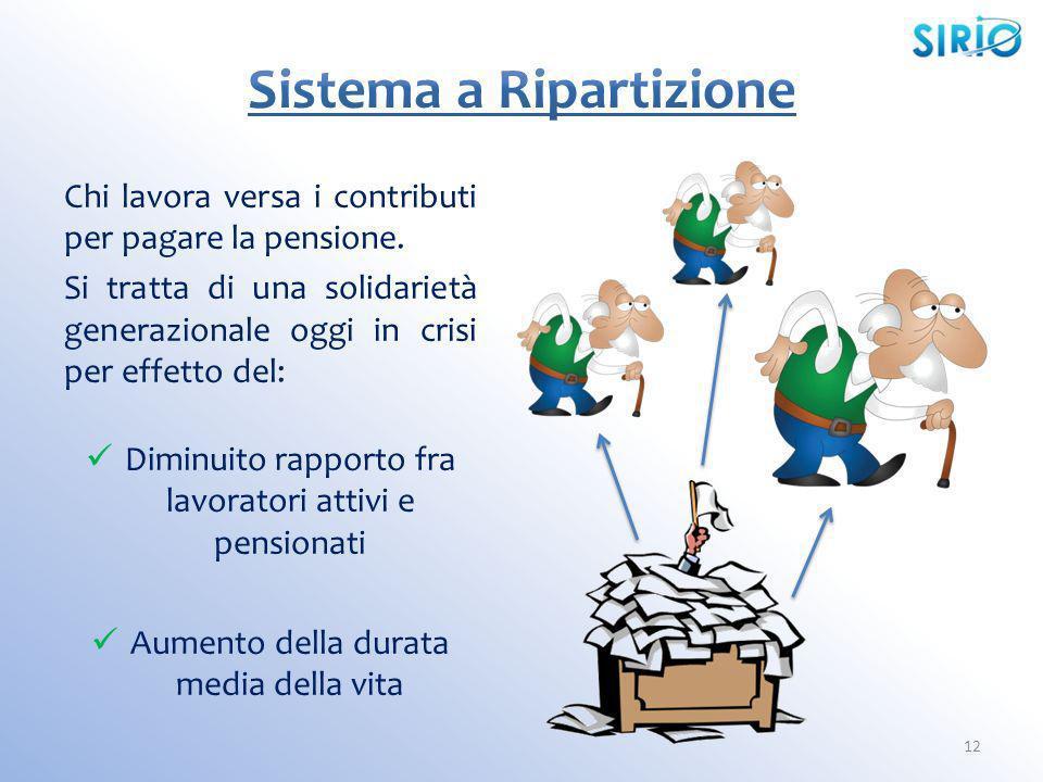 12 Chi lavora versa i contributi per pagare la pensione. Si tratta di una solidarietà generazionale oggi in crisi per effetto del: Diminuito rapporto