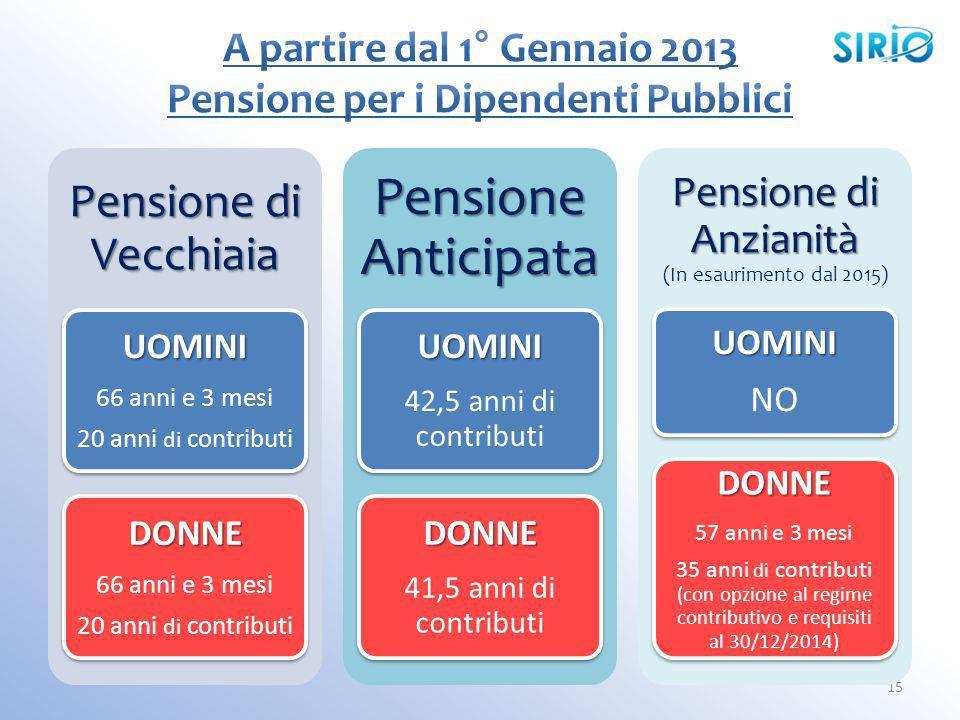 15 Pensione di Vecchiaia UOMINI 66 anni e 3 mesi 20 anni di contributi DONNE 66 anni e 3 mesi 20 anni di contributi Pensione Anticipata UOMINI 42,5 an