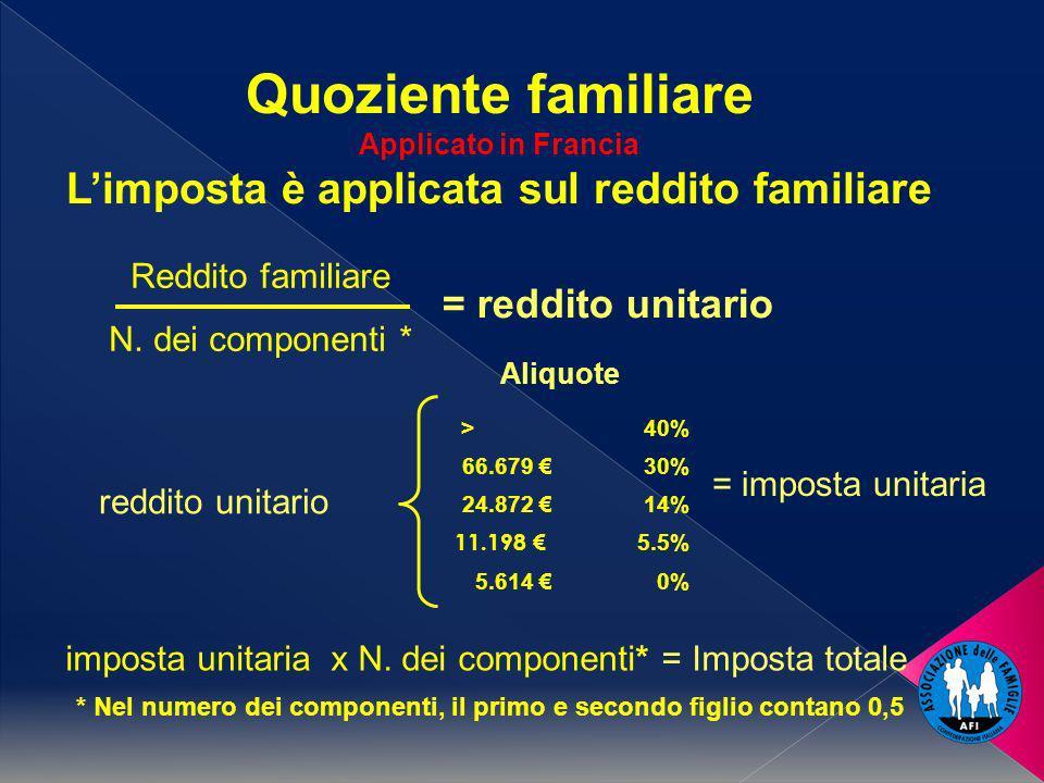 Quoziente familiare Applicato in Francia Limposta è applicata sul reddito familiare * Nel numero dei componenti, il primo e secondo figlio contano 0,5 Reddito familiare N.
