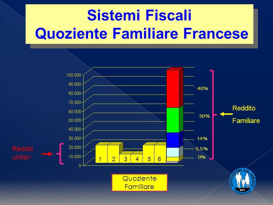 Quoziente Familiare Sistemi Fiscali Quoziente Familiare Francese Sistemi Fiscali Quoziente Familiare Francese Reddito Familiare Redditi unitari 1 2 3 4 5 6
