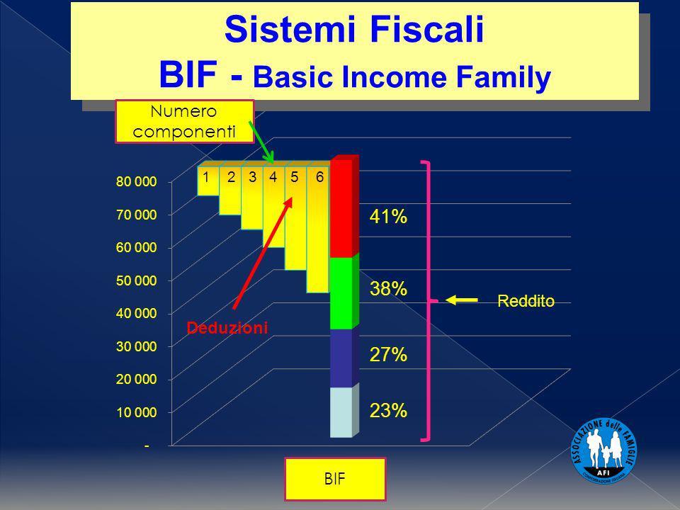 BIF 1 2 3 4 5 6 Sistemi Fiscali BIF - Basic Income Family Sistemi Fiscali BIF - Basic Income Family Deduzioni Numero componenti Reddito