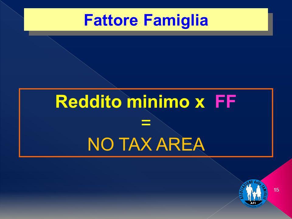 15 Fattore Famiglia Reddito minimo x FF = NO TAX AREA