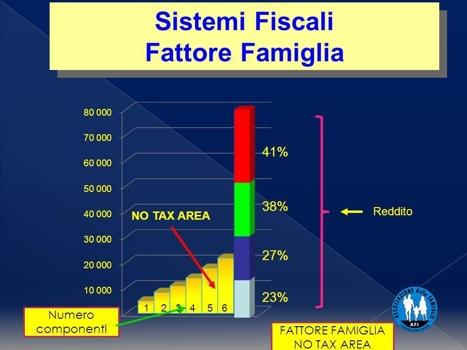 1 2 3 4 5 6 FATTORE FAMIGLIA NO TAX AREA Sistemi Fiscali Fattore Famiglia Sistemi Fiscali Fattore Famiglia NO TAX AREA Numero componenti Reddito