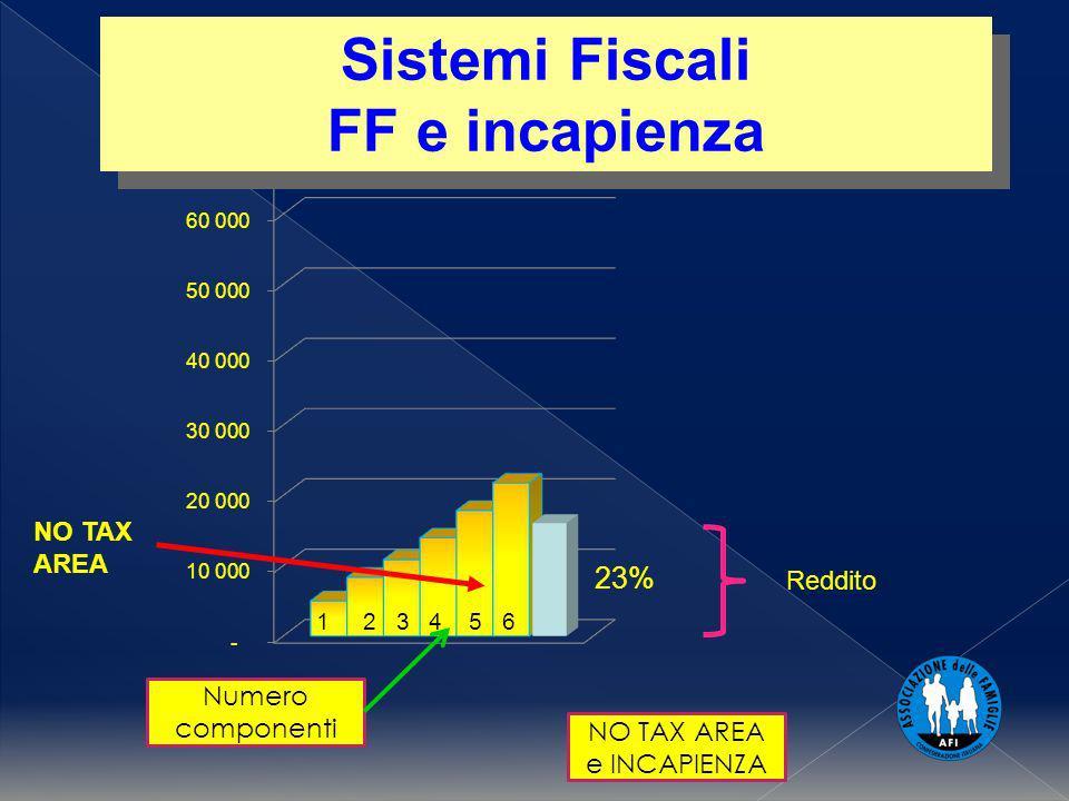 1 2 3 4 5 6 NO TAX AREA e INCAPIENZA Sistemi Fiscali FF e incapienza Sistemi Fiscali FF e incapienza Reddito NO TAX AREA Numero componenti