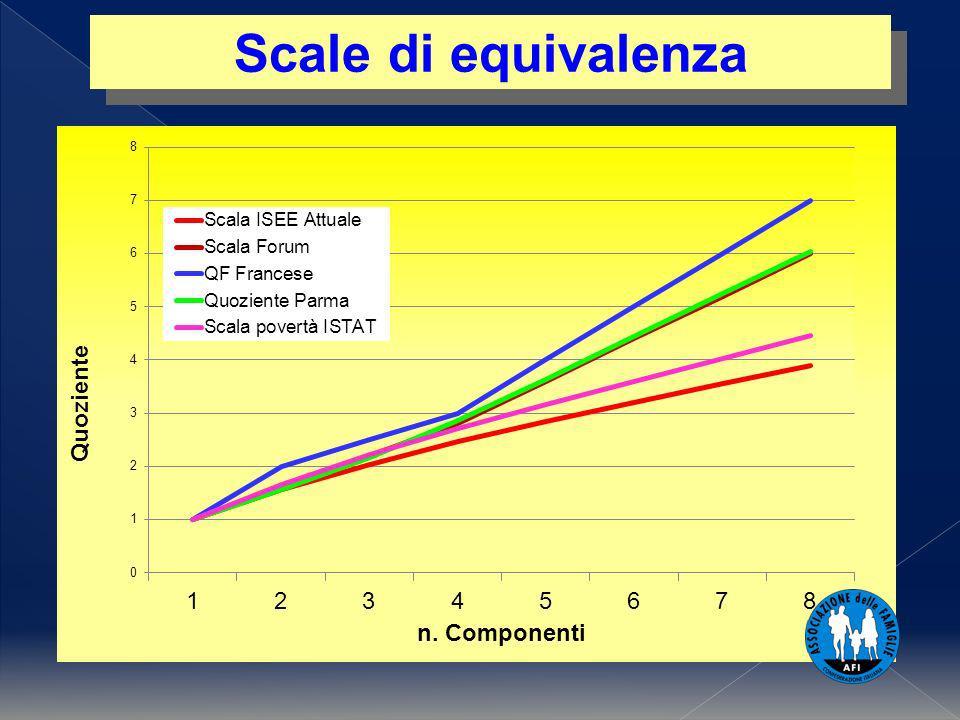 Scale di equivalenza