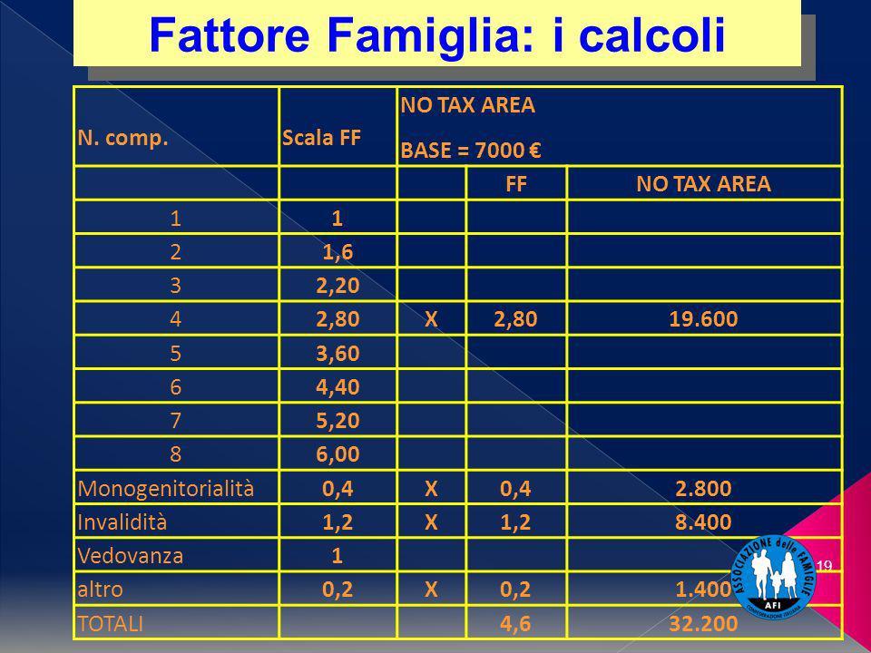 19 N. comp.Scala FF NO TAX AREA BASE = 7000 FFNO TAX AREA 11 21,6 32,20 42,80X 19.600 53,60 64,40 75,20 86,00 Monogenitorialità 0,4X 2.800 Invalidità