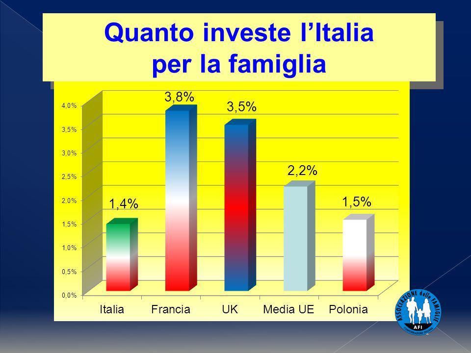 1 Quanto investe lItalia per la famiglia Quanto investe lItalia per la famiglia