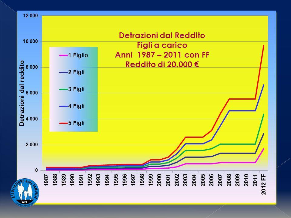 Detrazioni dal Reddito Con FF Reddito di 20.000 Detrazioni dal Reddito Figli a carico Anni 1987 – 2011 con FF Reddito di 20.000