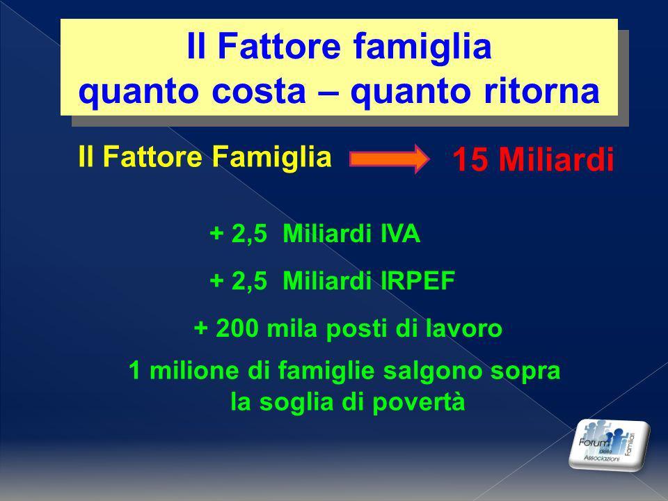 Il Fattore Famiglia Il Fattore famiglia quanto costa – quanto ritorna Il Fattore famiglia quanto costa – quanto ritorna 15 Miliardi + 2,5 Miliardi IVA + 2,5 Miliardi IRPEF + 200 mila posti di lavoro 1 milione di famiglie salgono sopra la soglia di povertà
