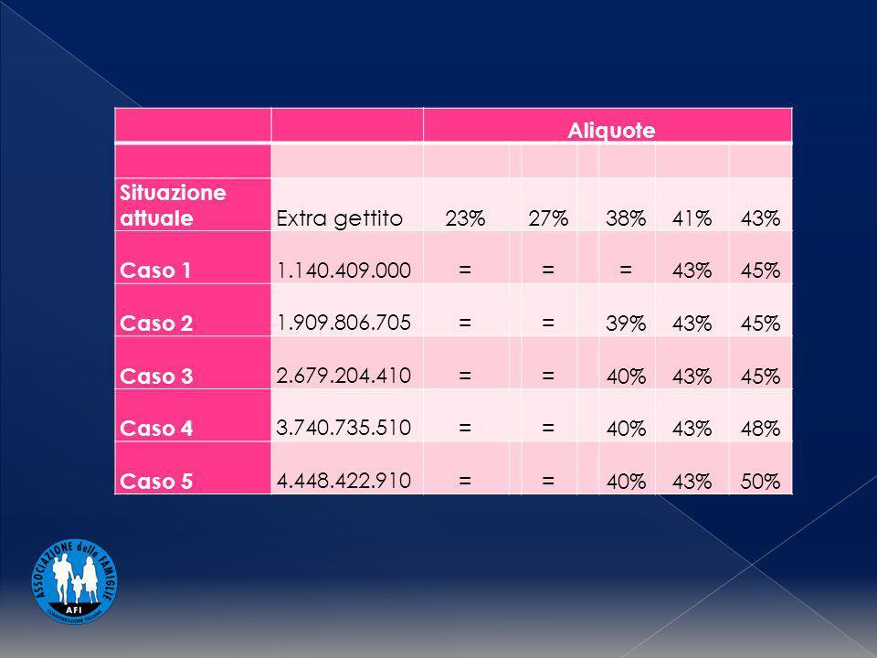 Aliquote Situazione attuale Extra gettito23%27%38%41%43% Caso 1 1.140.409.000===43%45% Caso 2 1.909.806.705==39%43%45% Caso 3 2.679.204.410==40%43%45% Caso 4 3.740.735.510==40%43%48% Caso 5 4.448.422.910==40%43%50%