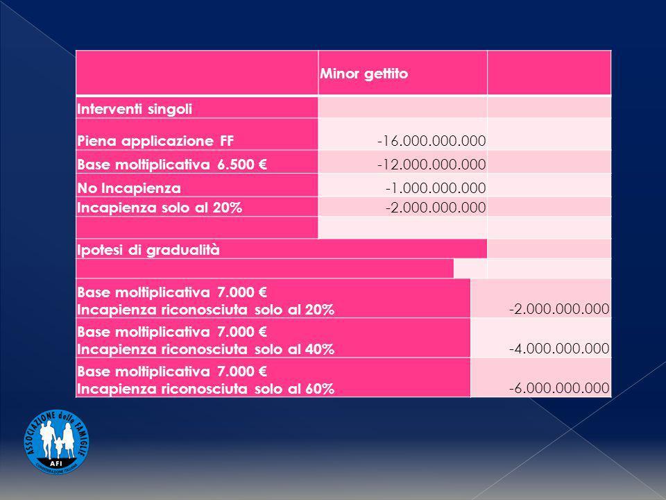 Minor gettito Interventi singoli Piena applicazione FF -16.000.000.000 Base moltiplicativa 6.500 -12.000.000.000 No Incapienza -1.000.000.000 Incapienza solo al 20% -2.000.000.000 Ipotesi di gradualità Base moltiplicativa 7.000 Incapienza riconosciuta solo al 20% -2.000.000.000 Base moltiplicativa 7.000 Incapienza riconosciuta solo al 40% -4.000.000.000 Base moltiplicativa 7.000 Incapienza riconosciuta solo al 60% -6.000.000.000