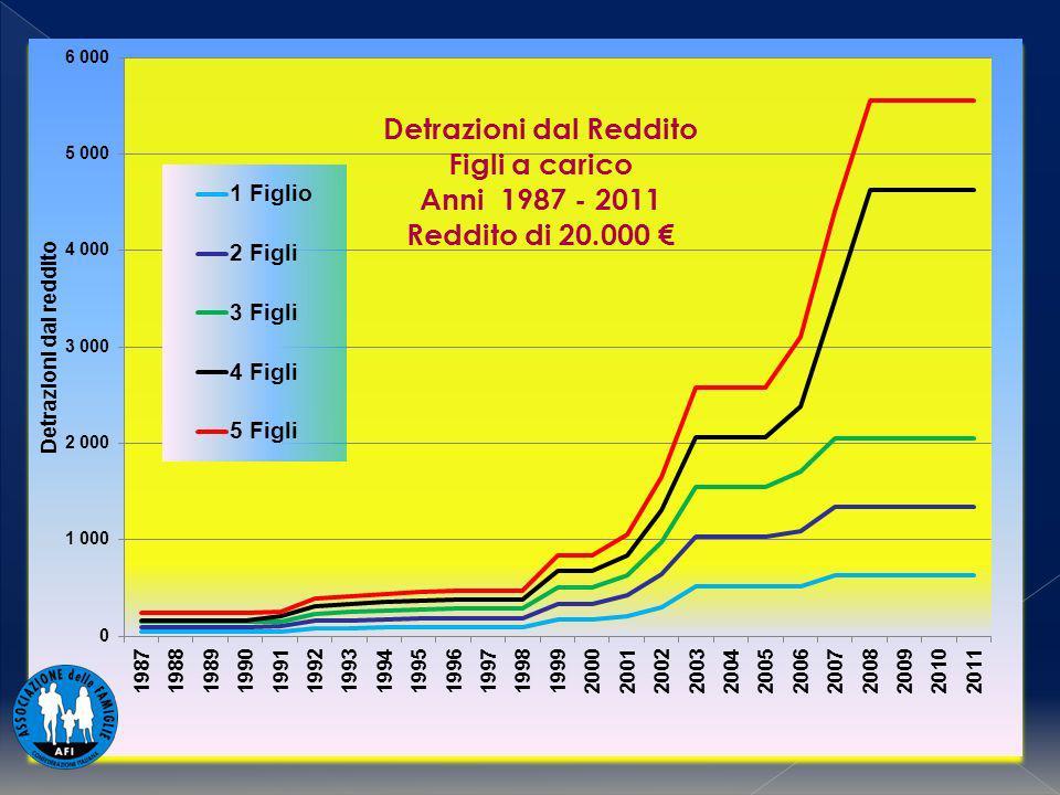Detrazioni dal Reddito Figli a carico Anni 1987 - 2011 Reddito di 20.000