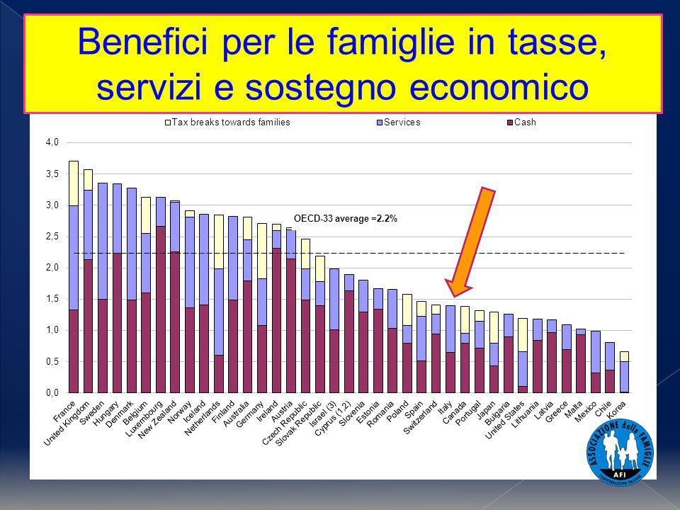 Benefici per le famiglie in tasse, servizi e sostegno economico