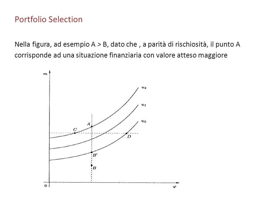 Portfolio Selection Nella figura, ad esempio A > B, dato che, a parità di rischiosità, il punto A corrisponde ad una situazione finanziaria con valore
