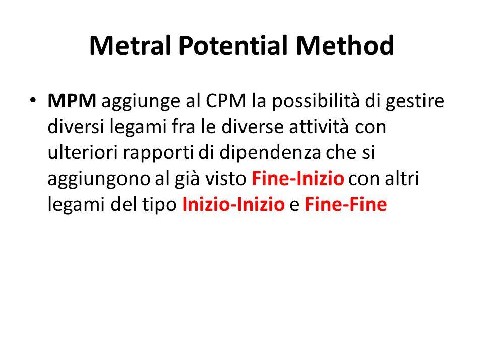 Metral Potential Method MPM aggiunge al CPM la possibilità di gestire diversi legami fra le diverse attività con ulteriori rapporti di dipendenza che