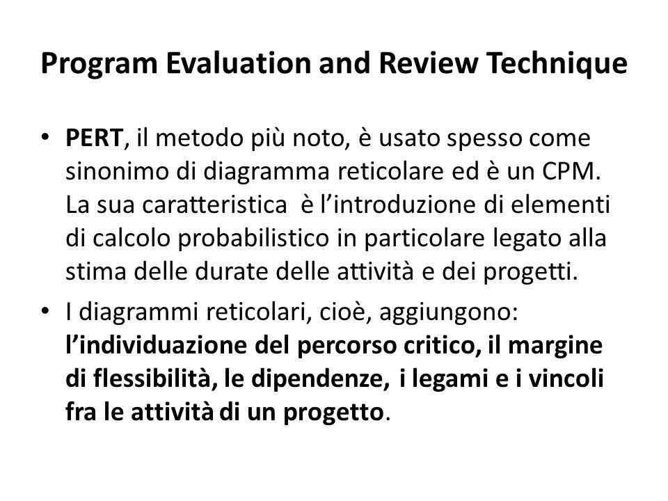 Program Evaluation and Review Technique PERT, il metodo più noto, è usato spesso come sinonimo di diagramma reticolare ed è un CPM. La sua caratterist