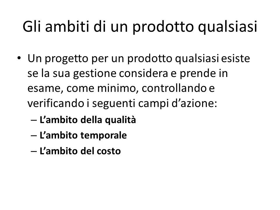 Gli ambiti di un prodotto qualsiasi Un progetto per un prodotto qualsiasi esiste se la sua gestione considera e prende in esame, come minimo, controll