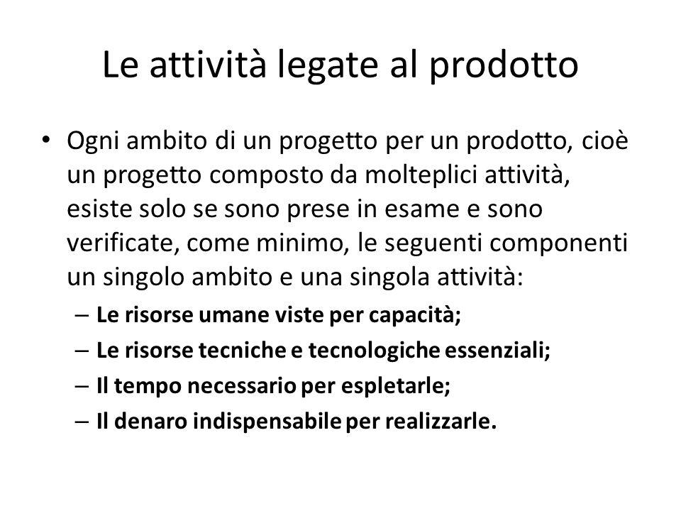 Le attività legate al prodotto Ogni ambito di un progetto per un prodotto, cioè un progetto composto da molteplici attività, esiste solo se sono prese