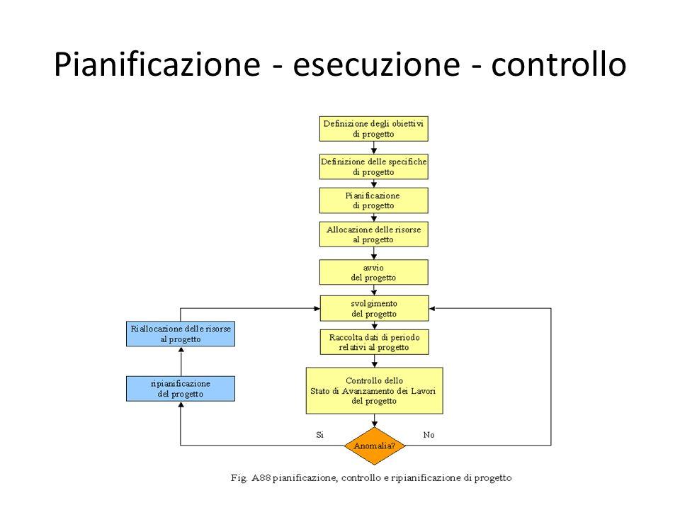 Pianificazione - esecuzione - controllo