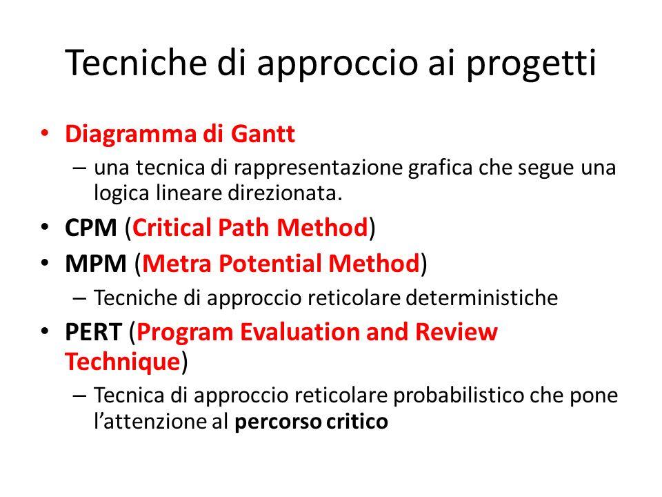 Tecniche di approccio ai progetti Diagramma di Gantt – una tecnica di rappresentazione grafica che segue una logica lineare direzionata. CPM (Critical