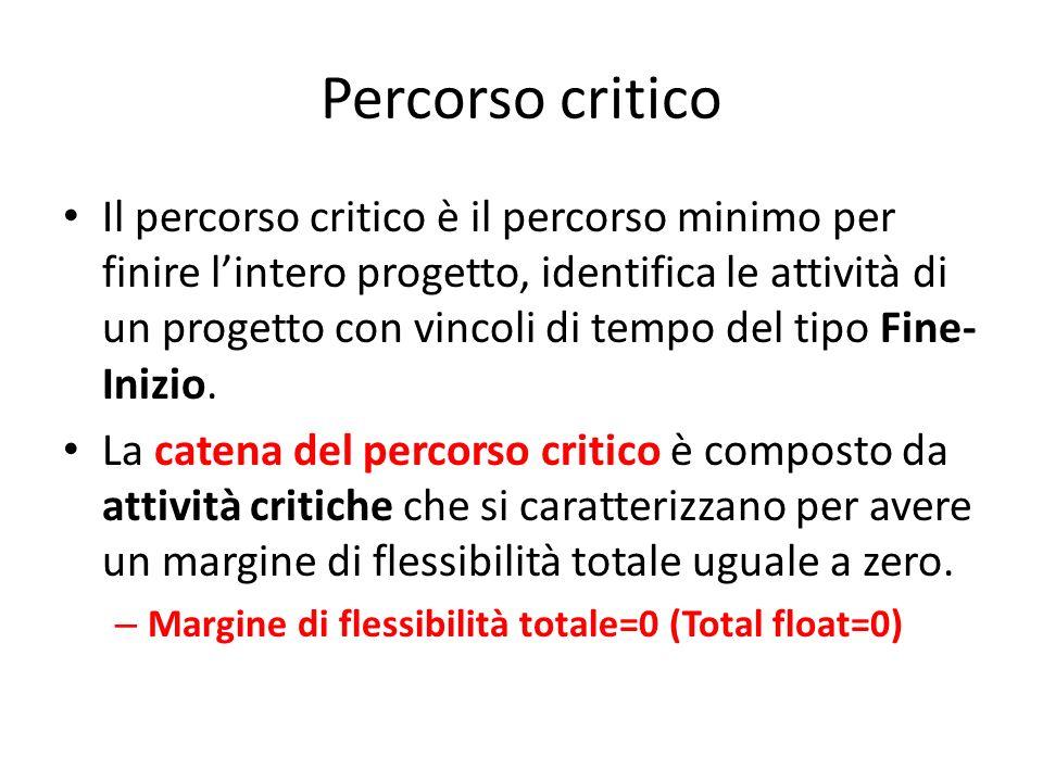 Percorso critico Il percorso critico è il percorso minimo per finire lintero progetto, identifica le attività di un progetto con vincoli di tempo del
