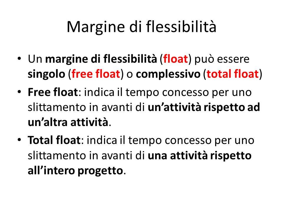 Margine di flessibilità Un margine di flessibilità (float) può essere singolo (free float) o complessivo (total float) Free float: indica il tempo con