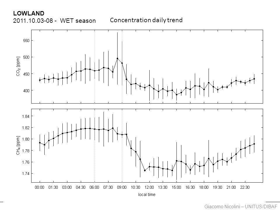 Giacomo Nicolini – UNITUS/DIBAF LOWLAND 2011.10.03-08 - WET season Concentration daily trend
