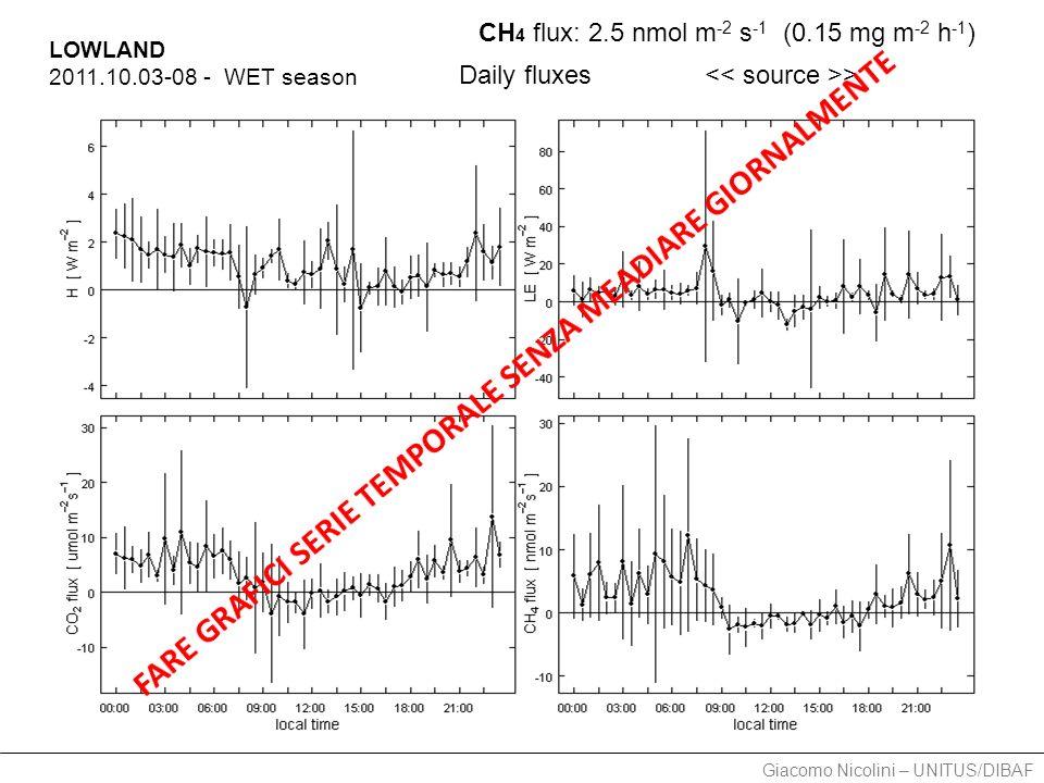 Giacomo Nicolini – UNITUS/DIBAF LOWLAND 2011.10.03-08 - WET season Daily fluxes CH 4 flux: 2.5 nmol m -2 s -1 (0.15 mg m -2 h -1 ) >
