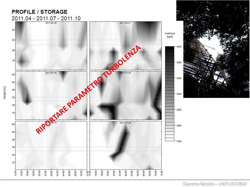 Giacomo Nicolini – UNITUS/DIBAF PROFILE / STORAGE 2011.04 - 2011.07 - 2011.10