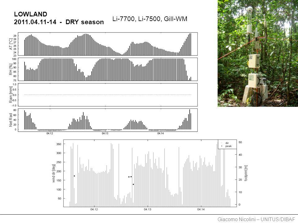 Giacomo Nicolini – UNITUS/DIBAF LOWLAND 2011.04.11-14 CH 4 flux: -0.8 nmol m -2 s -1 (-0.05 mg m -2 h -1 ) LOWLAND 2011.04.11-14 - DRY season Daily fluxes >> sink <<