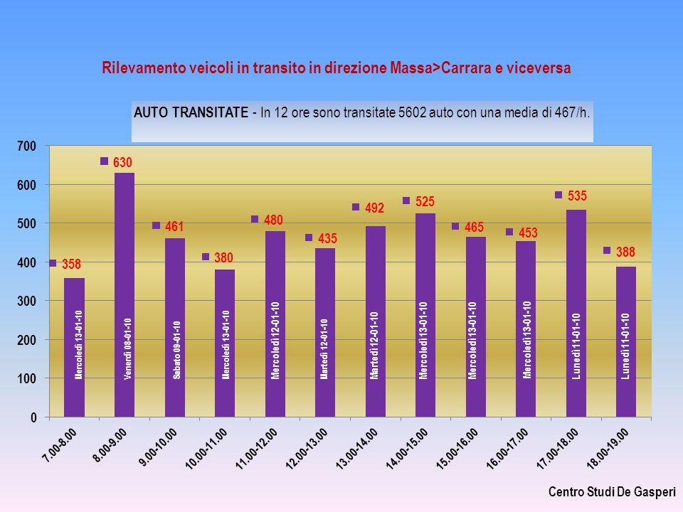 CALCOLO TRAFFICO VEICOLARE DOPO TRAFORO Si consideri tra le 7.00 e le 22.00 = 15 ore x 467 auto = 7005 tra le 22.00 e le 24.00 = 2 ore x 150 auto = 300 tra le 24.00 e le 7.00 = 7 ore x 150 auto = 1050 totale 8355 veicoli/giorno 8400 Si consideri un incremento dellintensità veicolare del 20% per immissione di traffico precedentemente corrente in altri percorsi 20% x 8400 = 1680 totale 10.080 veicoli/giorno Centro Studi De Gasperi