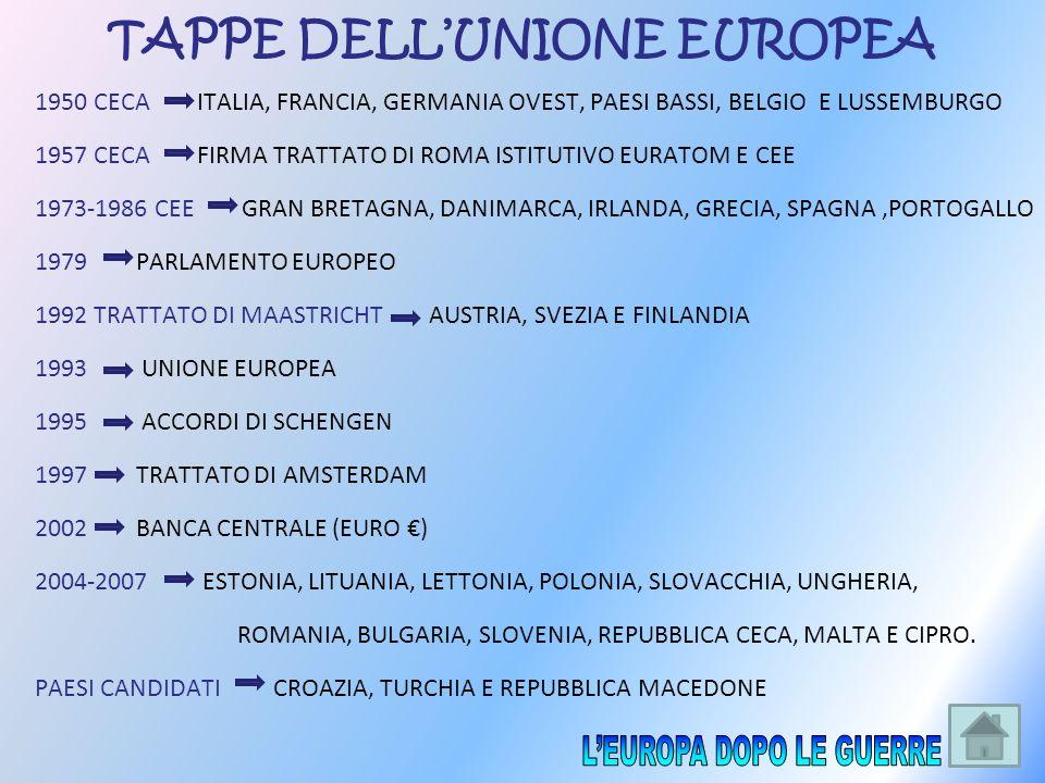 TAPPE DELLUNIONE EUROPEA 1950 CECA ITALIA, FRANCIA, GERMANIA OVEST, PAESI BASSI, BELGIO E LUSSEMBURGO 1957 CECA FIRMA TRATTATO DI ROMA ISTITUTIVO EURA