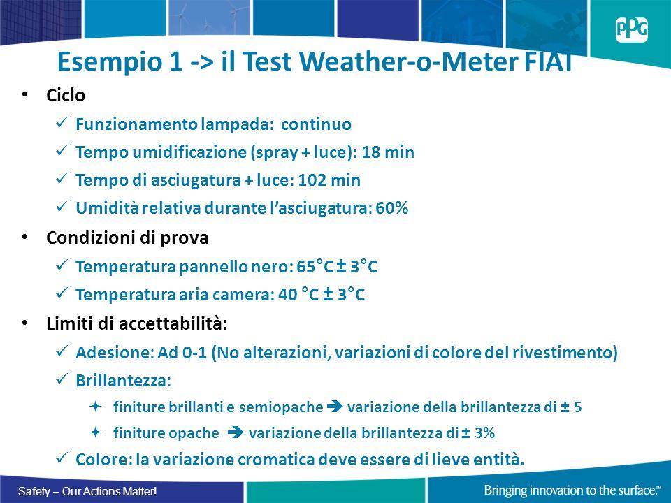 Safety – Our Actions Matter! Esempio 1 -> il Test Weather-o-Meter FIAT Ciclo Funzionamento lampada: continuo Tempo umidificazione (spray + luce): 18 m
