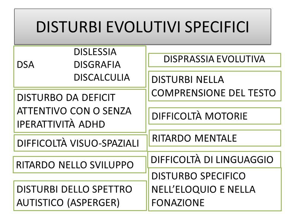 DISTURBI EVOLUTIVI SPECIFICI DISLESSIA DSADISGRAFIA DISCALCULIA DISTURBO DA DEFICIT ATTENTIVO CON O SENZA IPERATTIVITÀ ADHD DIFFICOLTÀ VISUO-SPAZIALI DISTURBI NELLA COMPRENSIONE DEL TESTO DIFFICOLTÀ MOTORIE DISPRASSIA EVOLUTIVA RITARDO MENTALE DIFFICOLTÀ DI LINGUAGGIO RITARDO NELLO SVILUPPO DISTURBI DELLO SPETTRO AUTISTICO (ASPERGER) DISTURBO SPECIFICO NELLELOQUIO E NELLA FONAZIONE