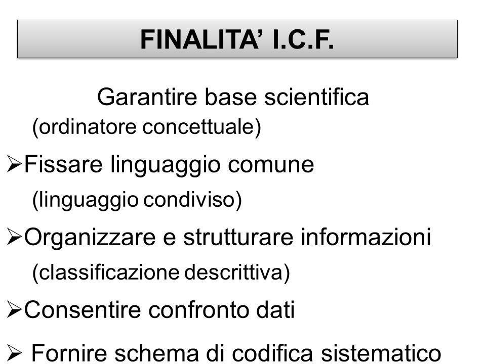 Garantire base scientifica (ordinatore concettuale) Fissare linguaggio comune (linguaggio condiviso) Organizzare e strutturare informazioni (classificazione descrittiva) Consentire confronto dati Fornire schema di codifica sistematico FINALITA I.C.F.