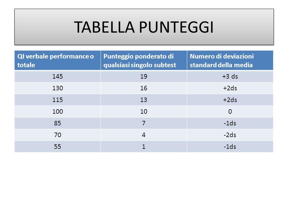 TABELLA PUNTEGGI QI verbale performance o totale Punteggio ponderato di qualsiasi singolo subtest Numero di deviazioni standard della media 14519+3 ds 13016+2ds 11513+2ds 100100 857-1ds 704-2ds 551-1ds