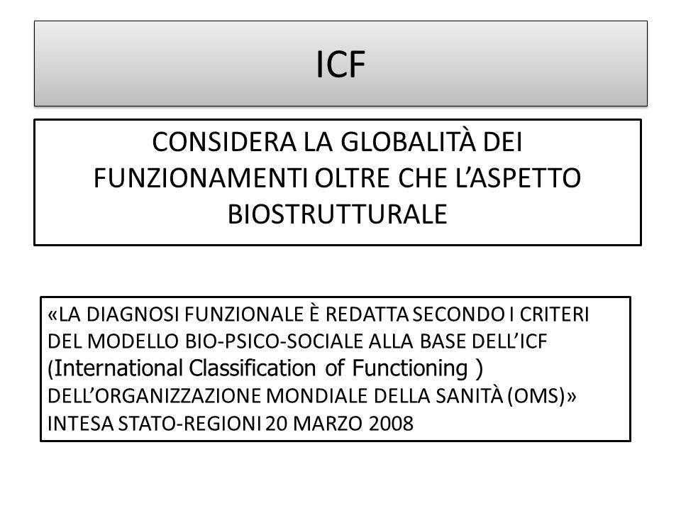 ICF CONSIDERA LA GLOBALITÀ DEI FUNZIONAMENTI OLTRE CHE LASPETTO BIOSTRUTTURALE «LA DIAGNOSI FUNZIONALE È REDATTA SECONDO I CRITERI DEL MODELLO BIO-PSICO-SOCIALE ALLA BASE DELLICF ( International Classification of Functioning ) DELLORGANIZZAZIONE MONDIALE DELLA SANITÀ (OMS)» INTESA STATO-REGIONI 20 MARZO 2008