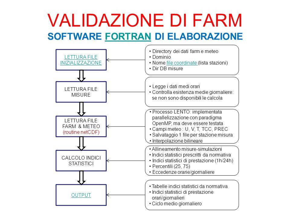 VALIDAZIONE DI FARM SOFTWARE FORTRAN DI ELABORAZIONEFORTRAN LETTURA FILE INIZIALIZZAZIONE Directory dei dati farm e meteo Dominio Nome file coordinate