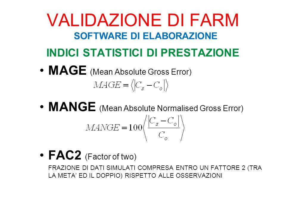 INDICI STATISTICI DI PRESTAZIONE FB (Fractional Bias) NMSE (Normal Mean Square Error) VG (Geometric Variance) VALIDAZIONE DI FARM SOFTWARE DI ELABORAZIONE