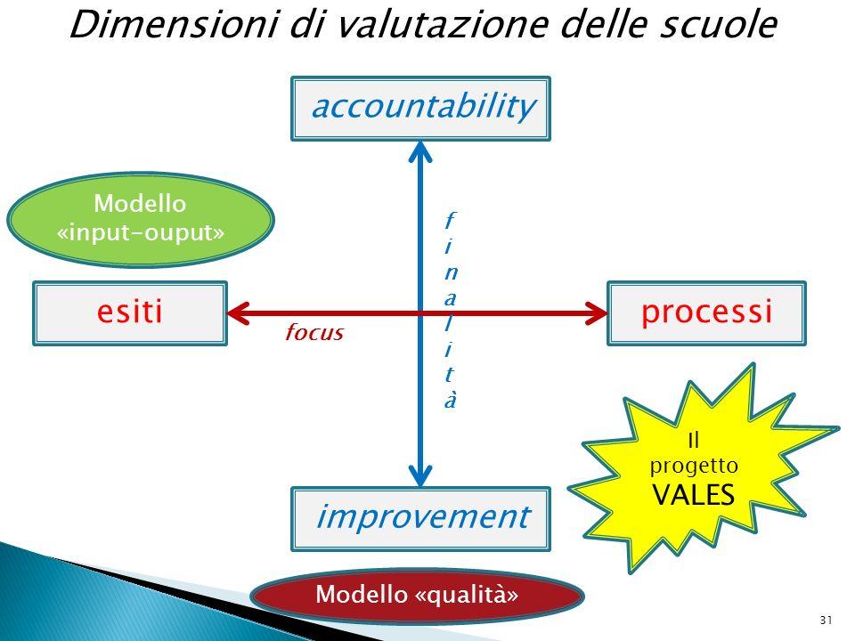 accountability esitiprocessi improvement focus finalitàfinalità Dimensioni di valutazione delle scuole 31 Modello «qualità» Modello «input-ouput» Il p