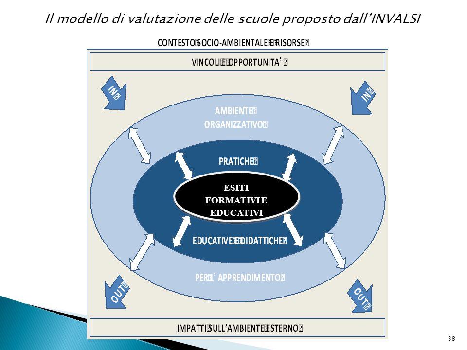 38 ESITI FORMATIVI E EDUCATIVI ESITI FORMATIVI E EDUCATIVI Il modello di valutazione delle scuole proposto dallINVALSI