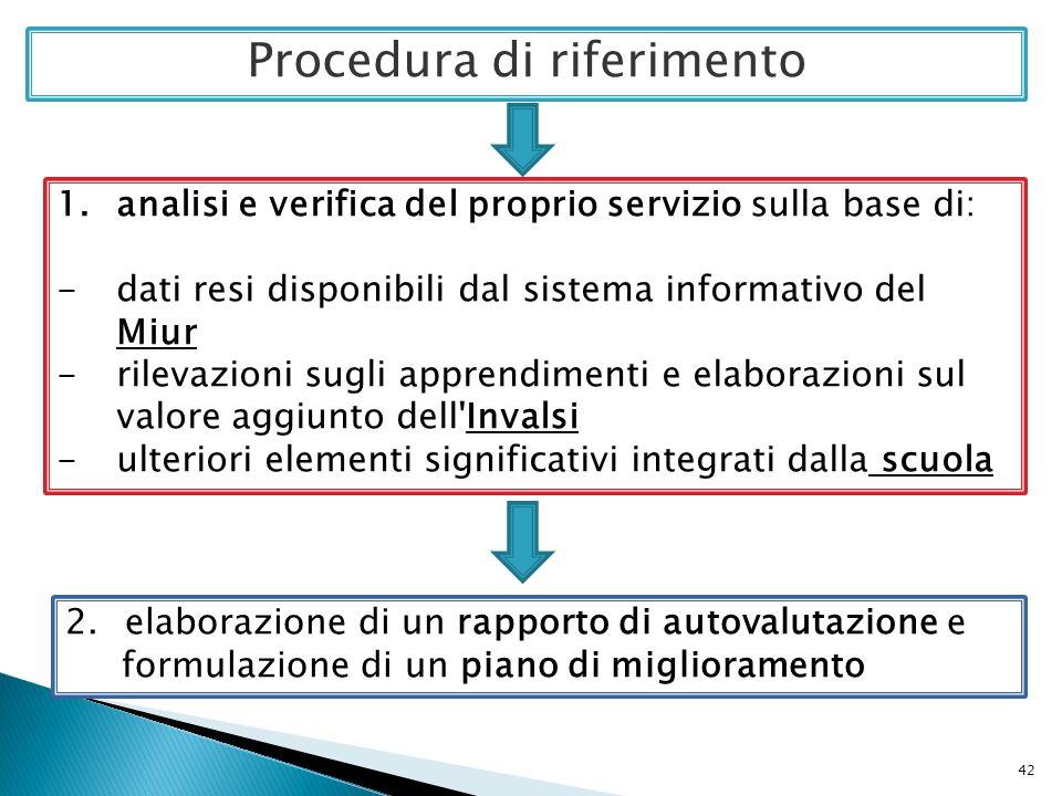 Procedura di riferimento 2.elaborazione di un rapporto di autovalutazione e formulazione di un piano di miglioramento 1.analisi e verifica del proprio