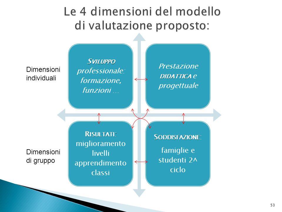 Le 4 dimensioni del modello di valutazione proposto: S VILUPPO S VILUPPO professionale: formazione, funzioni … DIDATTICA Prestazione DIDATTICA e proge
