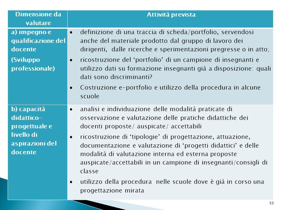 55 Dimensione da valutare Attività prevista a) impegno e qualificazione del docente (Sviluppo professionale) definizione di una traccia di scheda/port